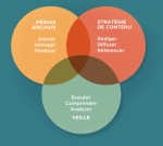 prestation-veille-redactionweb-mediassociaux